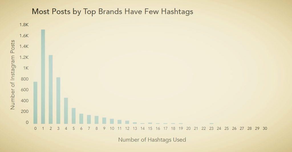 Using Instagram Hashtags